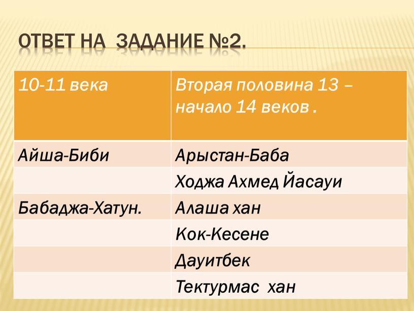 Ответ на задание №2. 10-11 века