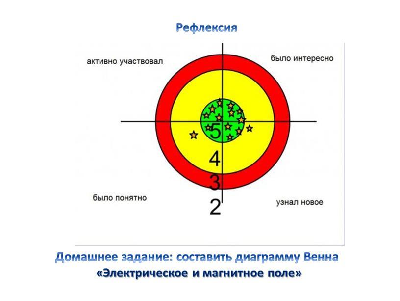 Домашнее задание: составить диаграмму