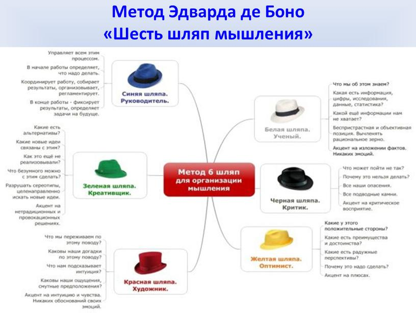 Метод Эдварда де Боно «Шесть шляп мышления»