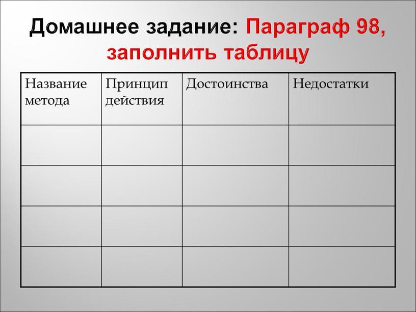 Домашнее задание: Параграф 98, заполнить таблицу