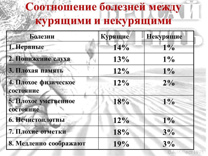 Соотношение болезней между курящими и некурящими