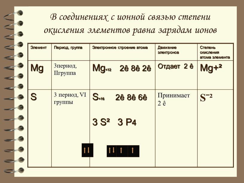 В соединениях с ионной связью степени окисления элементов равна зарядам ионов