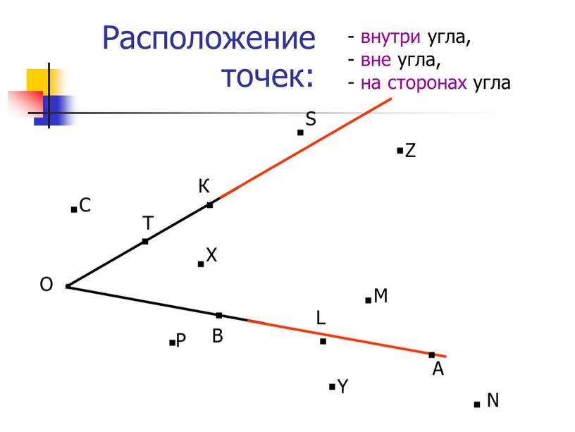 Расположение точек: О · В К · Т · · · · · · · · · - внутри угла, - вне угла, - на…