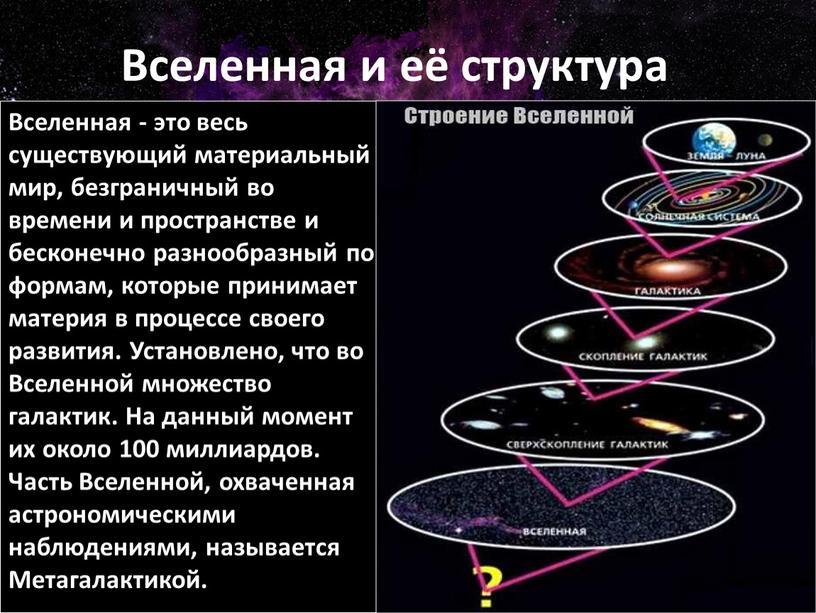 Вселенная и её структура Вселенная - это весь существующий материальный мир, безграничный во времени и пространстве и бесконечно разнообразный по формам, которые принимает материя в…