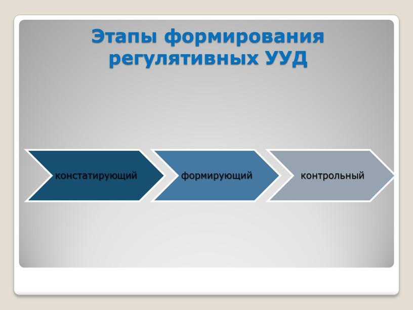 Этапы формирования регулятивных