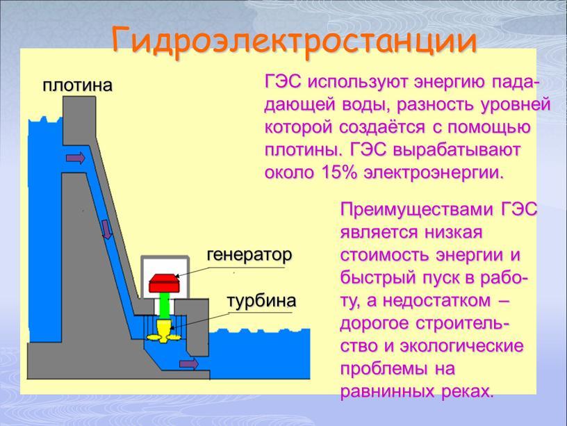 Гидроэлектростанции ГЭС используют энергию пада- дающей воды, разность уровней которой создаётся с помощью плотины
