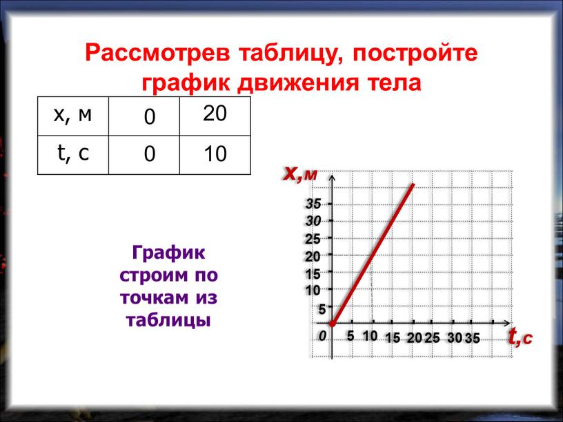 График строим по точкам из таблицы