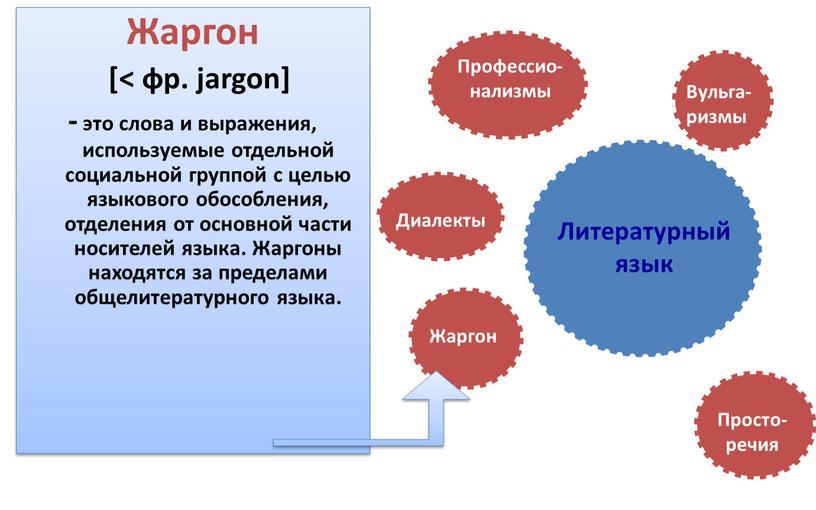 Жаргон [< фр. jargon] - это слова и выражения, используемые отдельной социальной группой с целью языкового обособления, отделения от основной части носителей языка