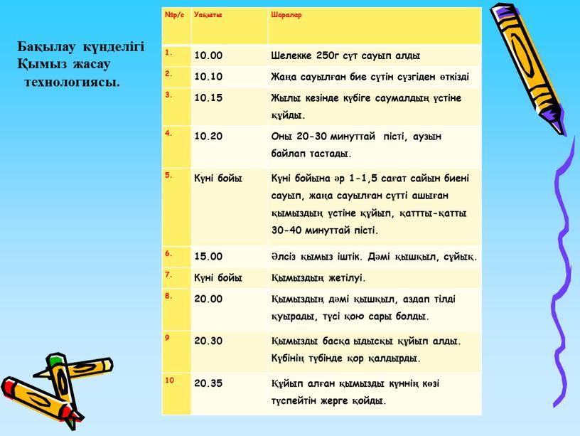 Уақыты Шаралар 1. 10.00 Шелекке 250г сүт сауып алды 2