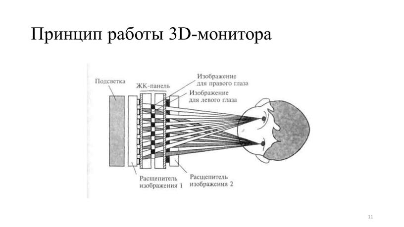 Принцип работы 3D-монитора 11