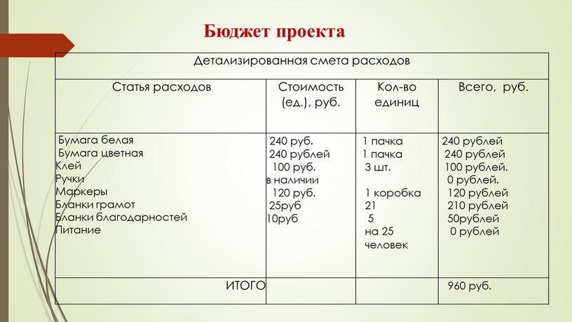 Бюджет проекта Детализированная смета расходов