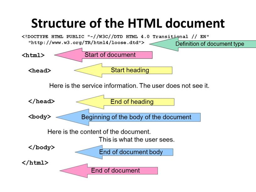 Structure of the HTML document