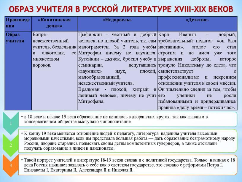 Образ учителя в русской литературе