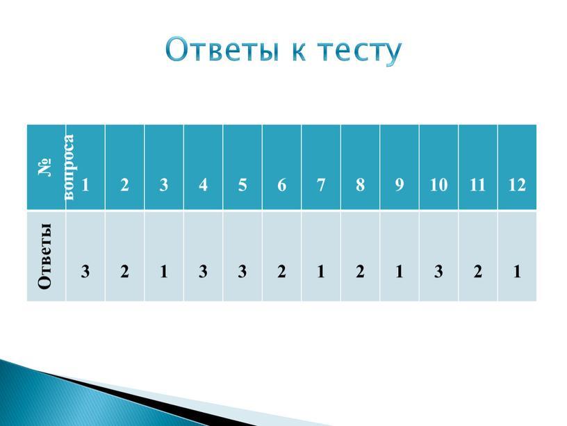 Ответы 3 1 3 2 1 2 1 3 2 1 Ответы к тесту