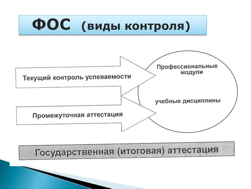 ФОС (виды контроля)