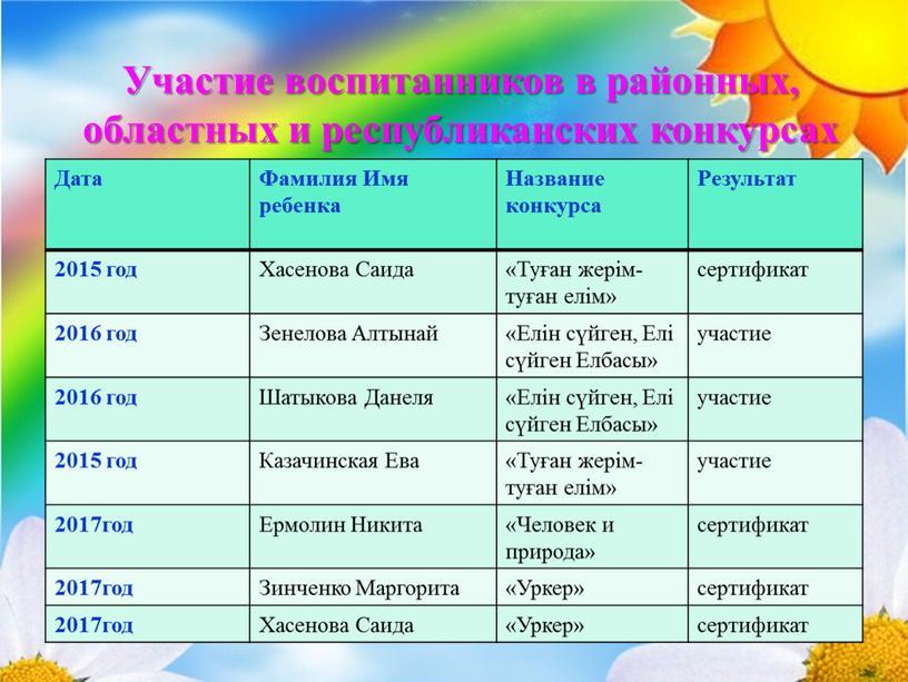 Участие воспитанников в районных, областных и республиканских конкурсах