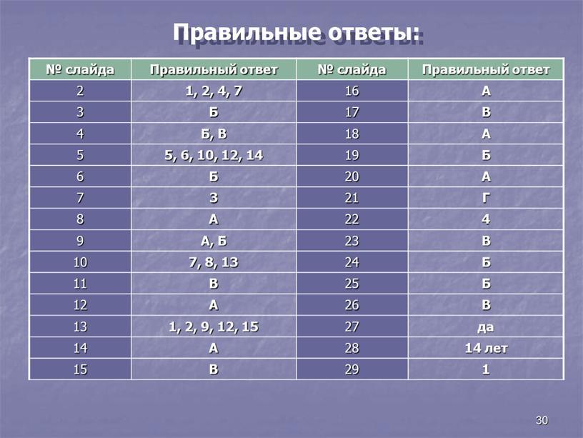 Правильные ответы: № слайда Правильный ответ № слайда
