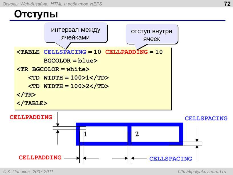 Отступы BGCOLOR = blue> 1 2 интервал между ячейками отступ внутри ячеек