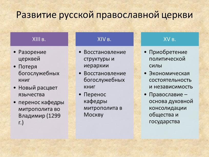 Развитие русской православной церкви