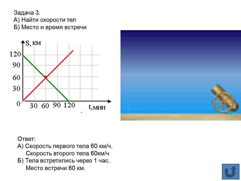 Ответ: А) Скорость первого тела 60 км/ч