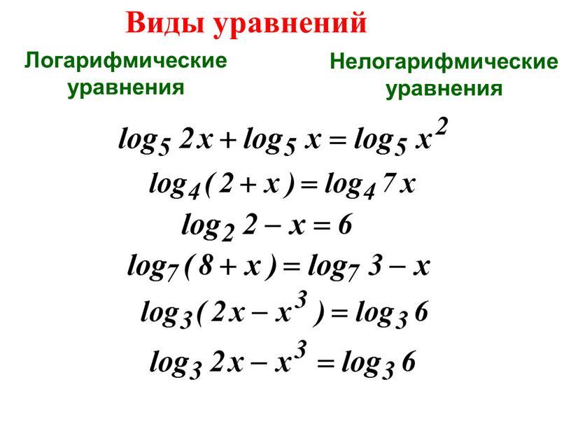 Виды уравнений Логарифмическиеуравнения
