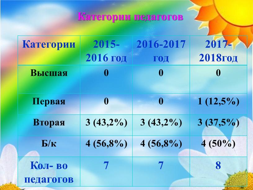 Категории педагогов Категории 2015-2016 год 2016-2017 год 2017-2018год