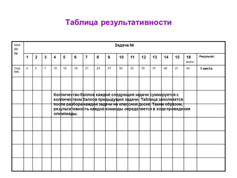 Таблица результативности ком-да №