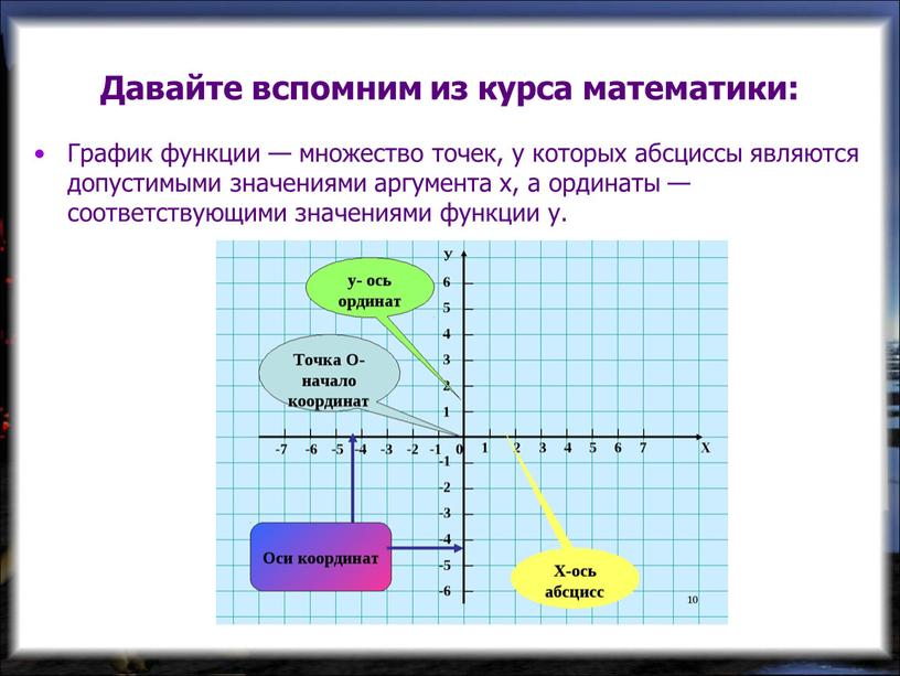 Давайте вспомним из курса математики: