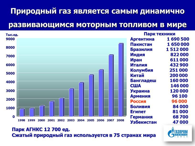 Природный газ является самым динамично развивающимся моторным топливом в мире