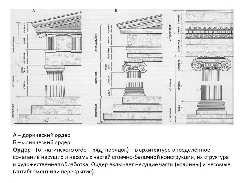 А – дорический ордер Б – ионический ордер