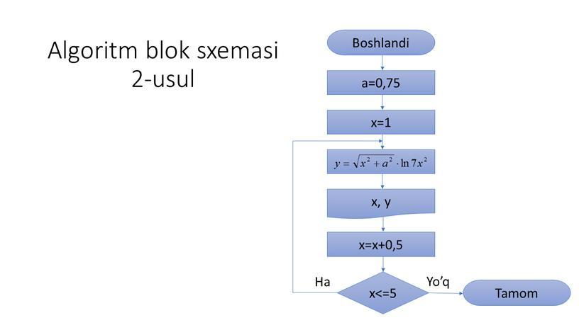 Algoritm blok sxemasi 2-usul