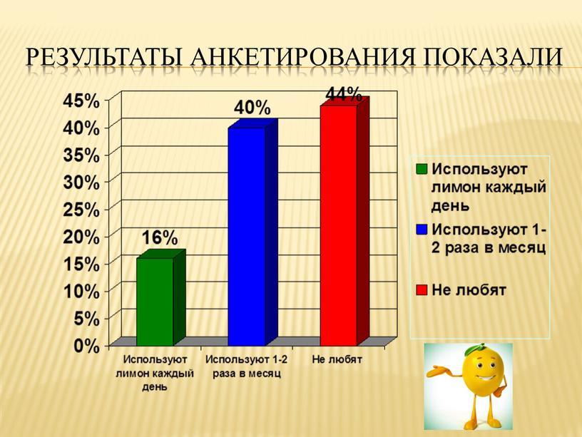 Результаты анкетирования показали