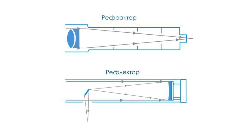 Рефрактор Рефлектор