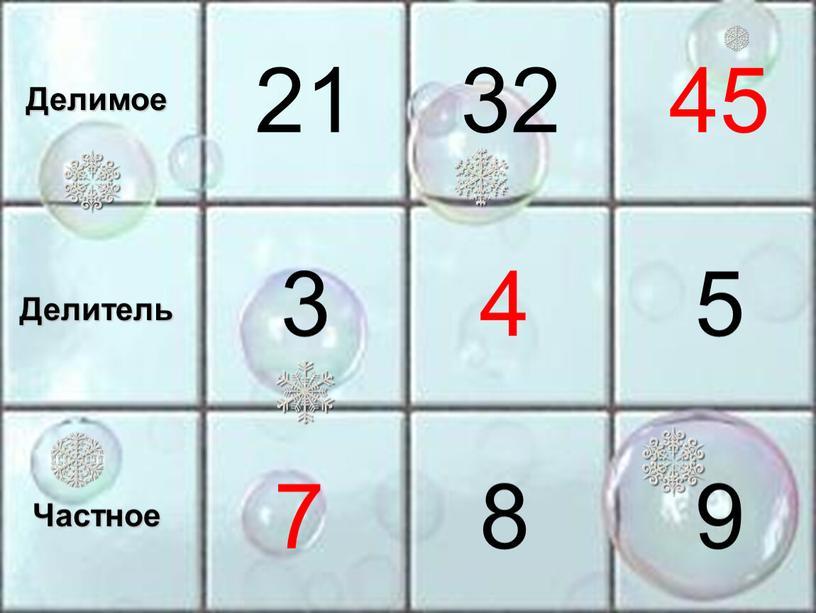 Делимое Делитель Частное 4 7 32 8 45 3 5 9 21