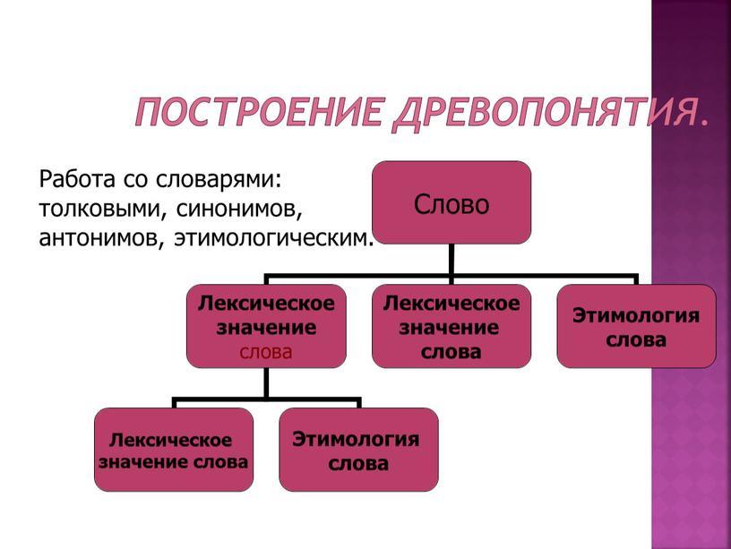 Построение древопонятия. Работа со словарями: толковыми, синонимов, антонимов, этимологическим