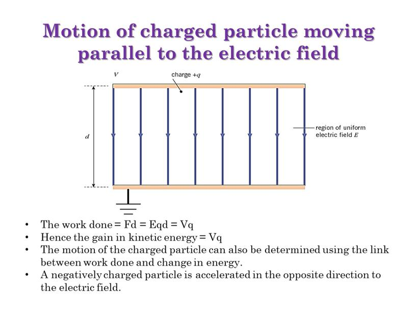 Motion of charged particle moving parallel to the electric field