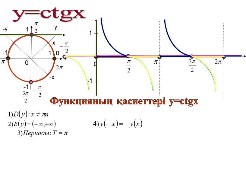 Функцияның қасиеттері у=ctgx x -х 1 -1 -1 1 y -y
