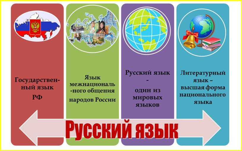 Русский язык Литературный язык – высшая форма национального языка