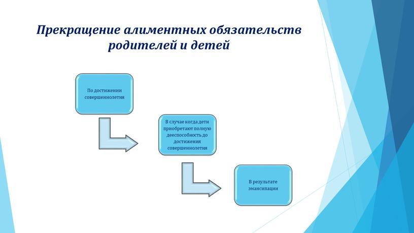 Прекращение алиментных обязательств родителей и детей