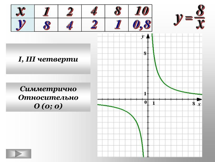 I, III четверти Симметрично Относительно