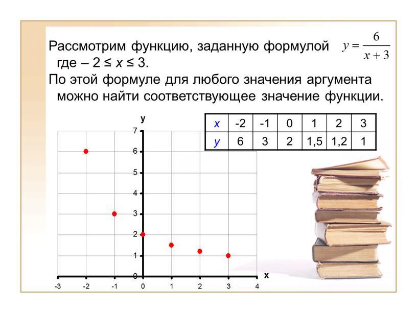 Рассмотрим функцию, заданную формулой где – 2 ≤ х ≤ 3