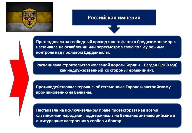 Российская империя Претендовала на свободный проход своего флота в