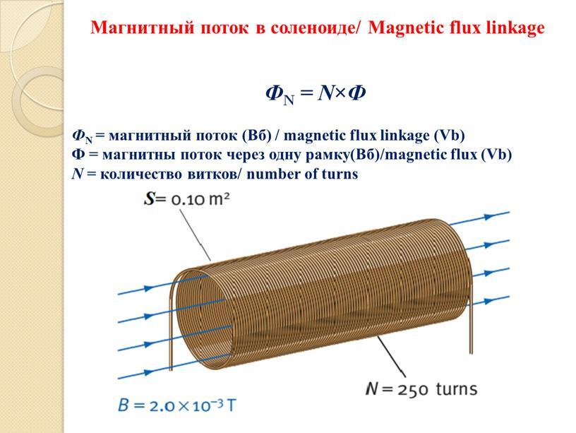 Магнитный поток в соленоиде/ Magnetic flux linkage