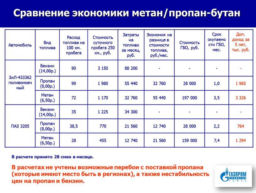 Сравнение экономики метан/пропан-бутан