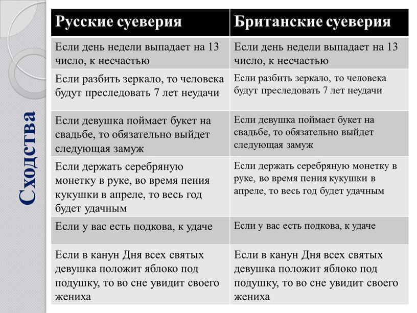 Сходства Русские суеверия Британские суеверия