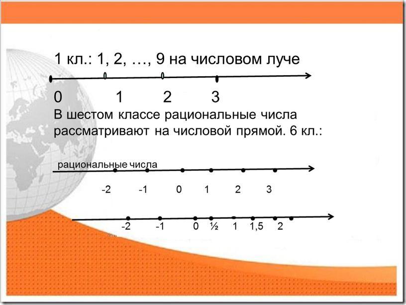 В шестом классе рациональные числа рассматривают на числовой прямой