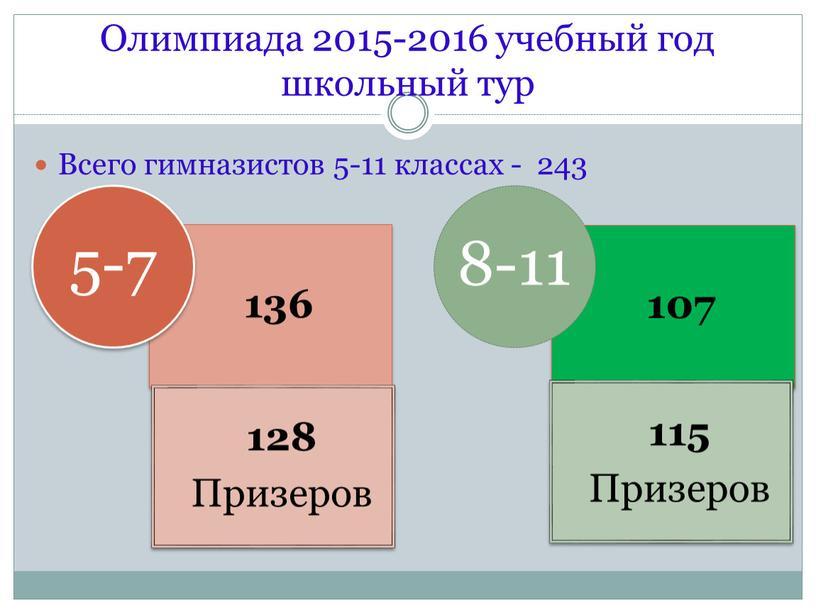Всего гимназистов 5-11 классах - 243