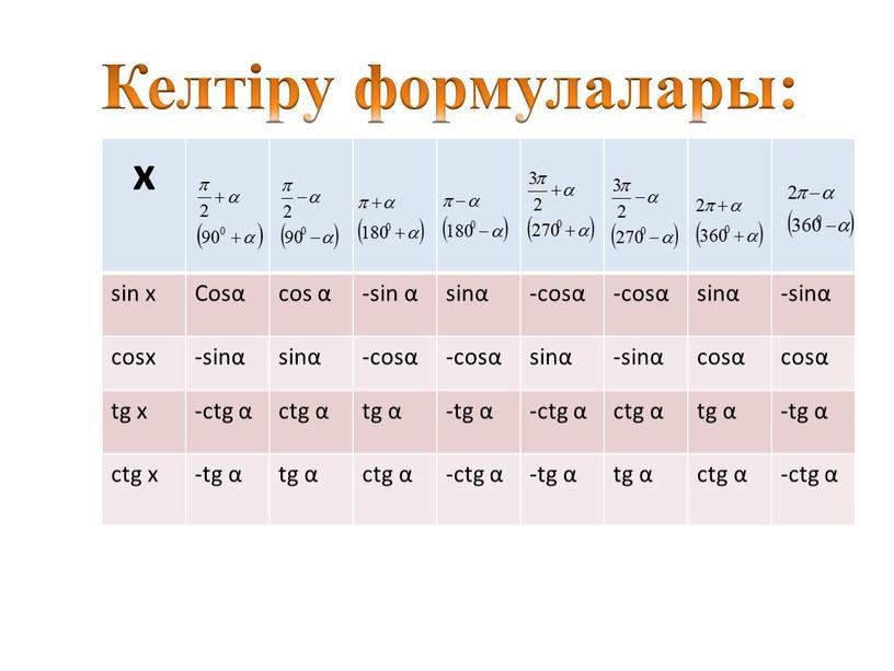 Келтіру формулалары: х sin x Cosα cos α -sin α sinα -cosα sinα -sinα cosx -sinα sinα -cosα sinα -sinα cosα tg x -ctg α…
