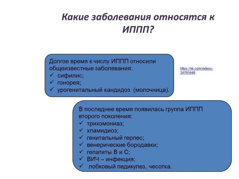 Какие заболевания относятся к ИППП?