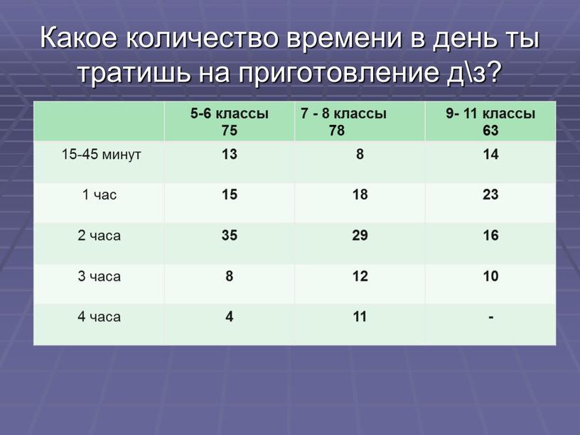Какое количество времени в день ты тратишь на приготовление д\з? 5-6 классы 75 7 - 8 классы 78 9- 11 классы 63 15-45 минут 13…